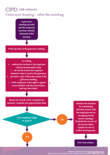 Flowchart for concluding a grievance hearing