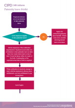 Flowchart for managing paternity leave procedures